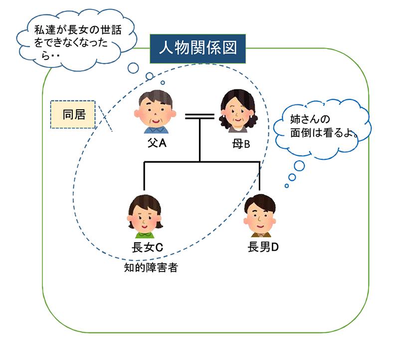 人物関係図